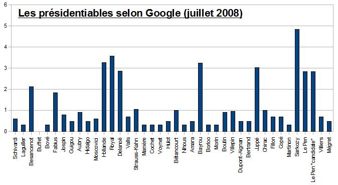 Possibles candidats aux présidentielles de 2012 selon Google